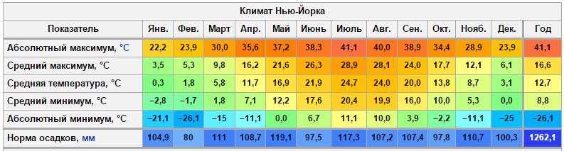 Климатическая таблица Нью-Йорка