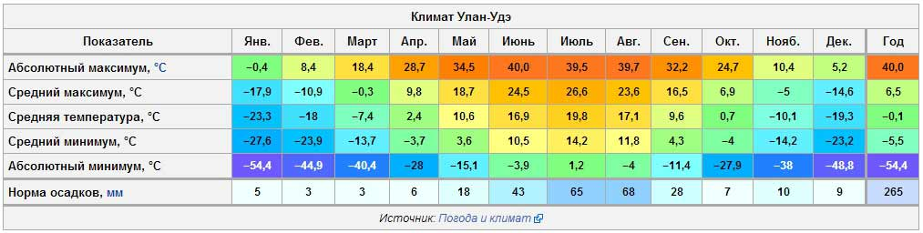 ТАблица средних температур в г. Улан-Уде