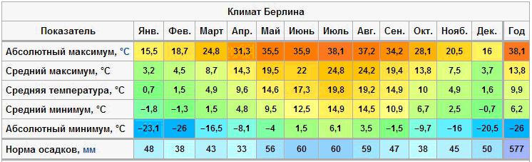 Температурная таблица Берлина
