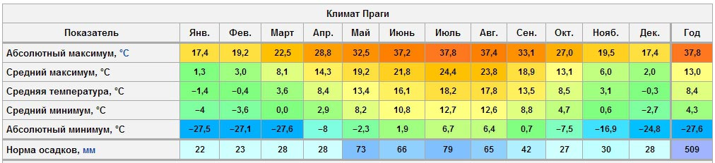 Prague Climat