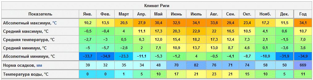 Riga Climat
