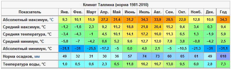 Tallin Climat