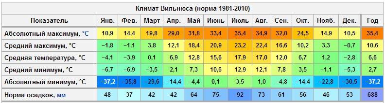 Температурная таблица Вильнюса
