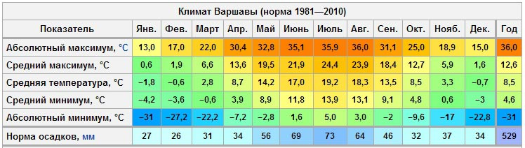 Температурная таблица Варшавы