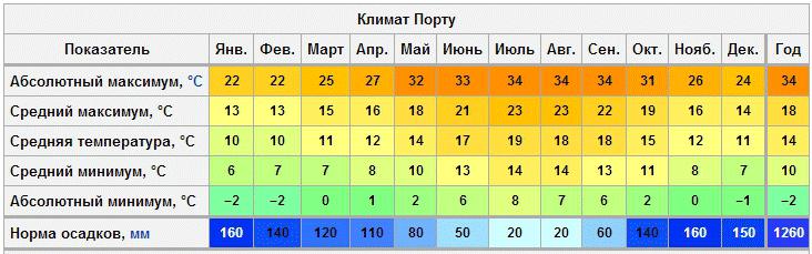 Температурная таблица климата. Порто