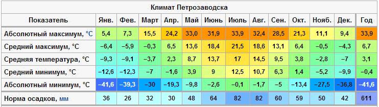 Температурная таблица Петрозаводска
